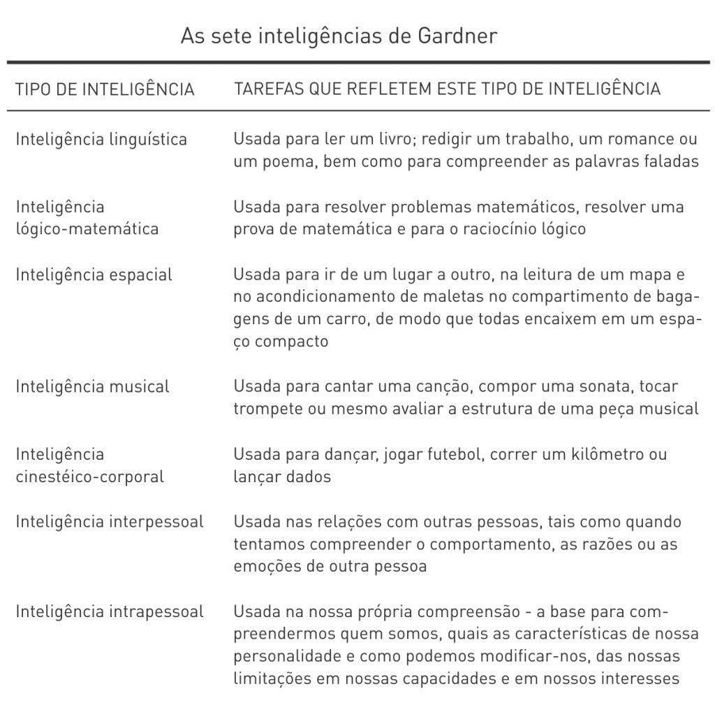 teoria-das-multiplas-inteligencias-howard-gardner