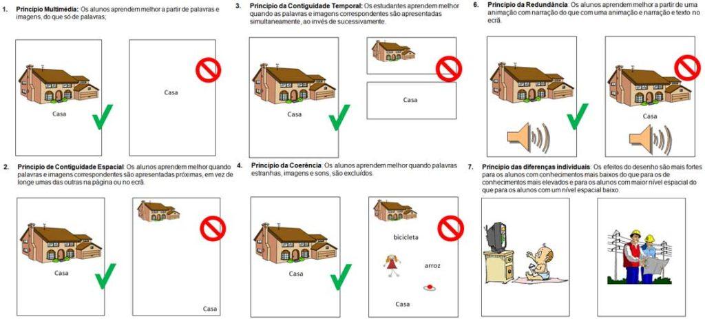 Ilustração de 6 princípios da Teoria da Aprendizagem Multimedia identificados por Mayer, a considerar na Teoria da Carga Cognitiva (CLIQUE NA IMAGEM PARA AMPLIAR)