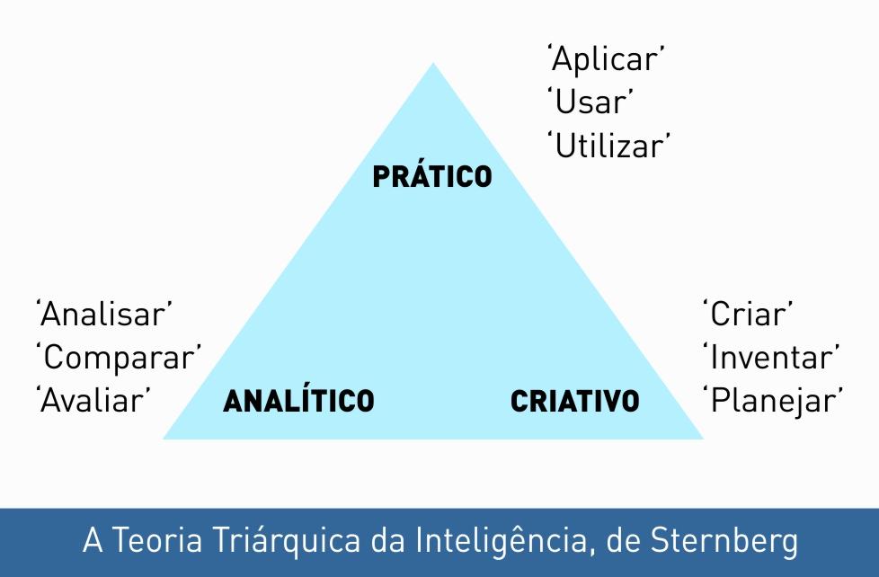 Segundo Robert Sternberg, a inteligência compreende capacidades analíticas, criativas e práticas. No pensamento analítico, tentamos resolver problemas conhecidos, usando estratégias que manipulem os elementos de um problema ou as relações entre os elementos (p. ex., comparar, analisar); no pensamento criativo, tentamos resolver novos tipos de problemas que nos exijam ponderar o problema e seus elementos em uma nova maneira (p. ex., inventar, planejar); no pensamento prático, tentamos resolver problemas que apliquem o que sabemos aos contextos cotidianos (p. ex., aplicar, usar).